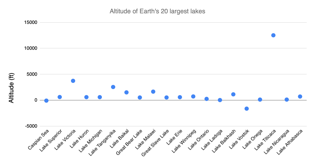 Chart of the altitude of Earth's 20 largest lakes