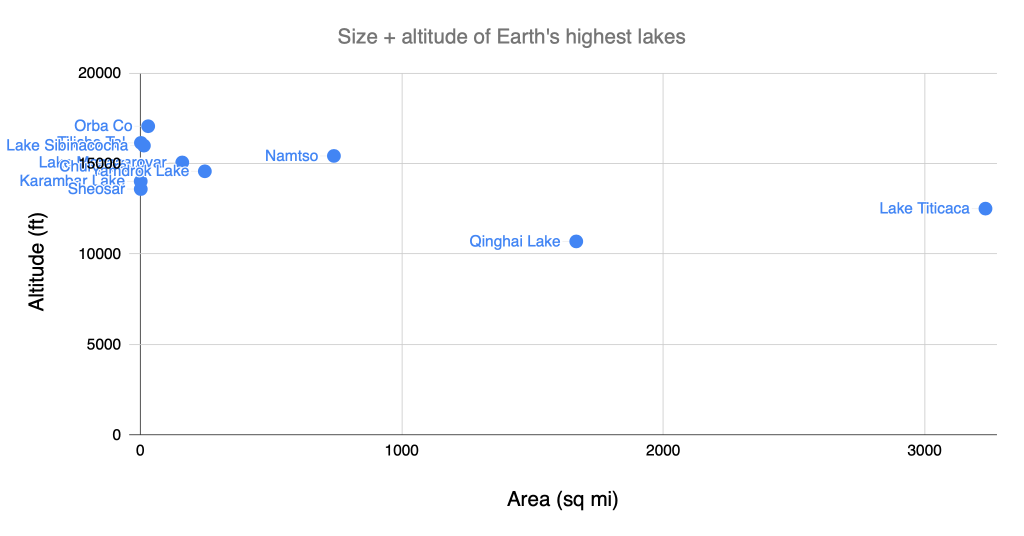 Chart of the area + altitude of the Earth's highest-altitude lakes